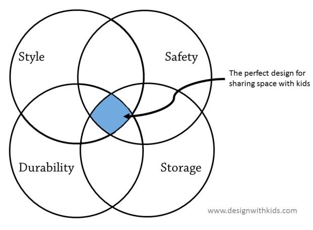 design-with-kids-venn-diagram